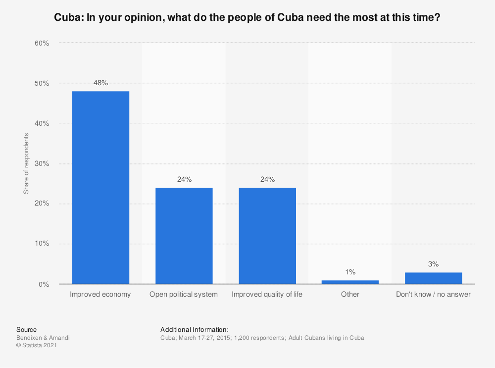 Statistic: Cuba: In your opinion, what do the people of Cuba need the most at this time? | Statista