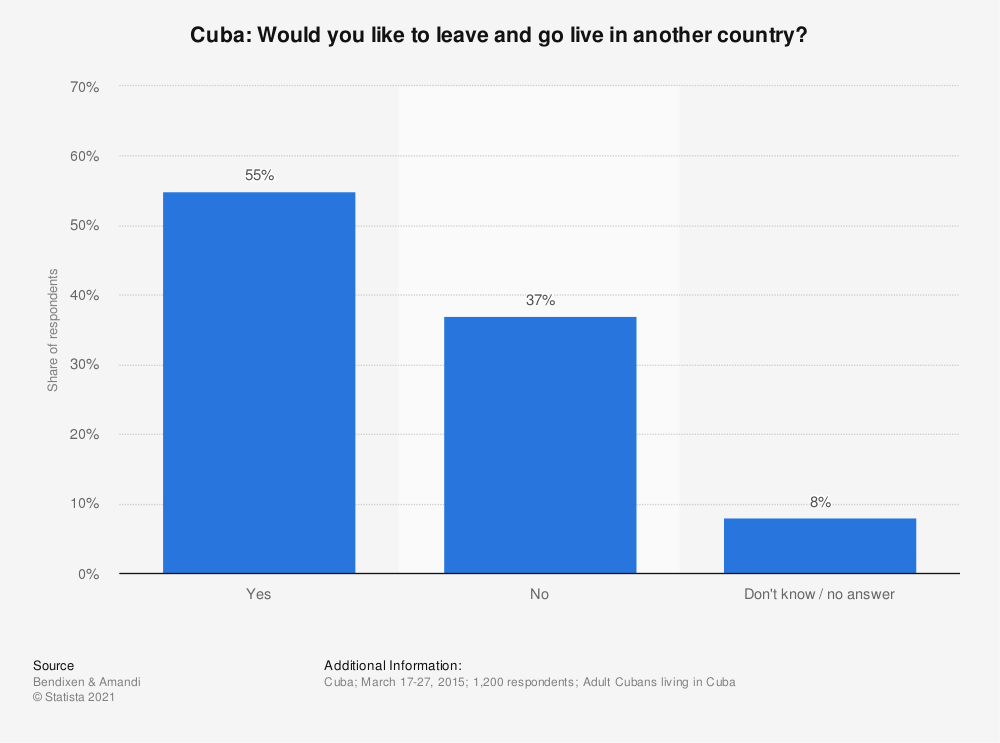 Statistic: Cuba: Would you like to leave and go live in another country? | Statista