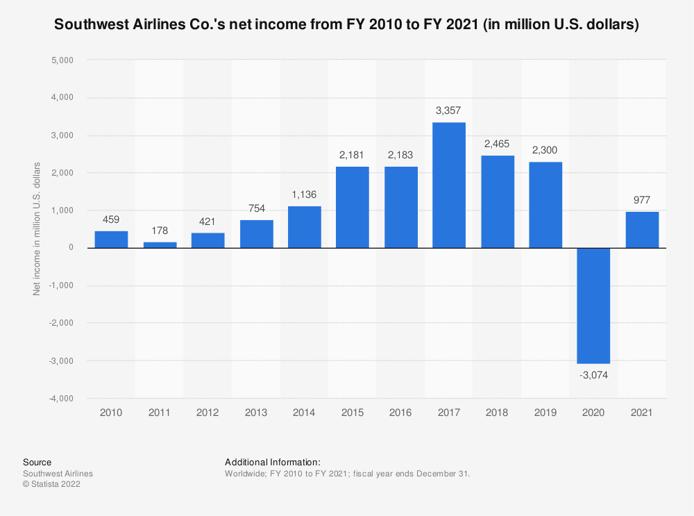 Statistic: Southwest Airlines Co.'s net income from FY 2010 to FY 2019 (in million U.S. dollars) | Statista