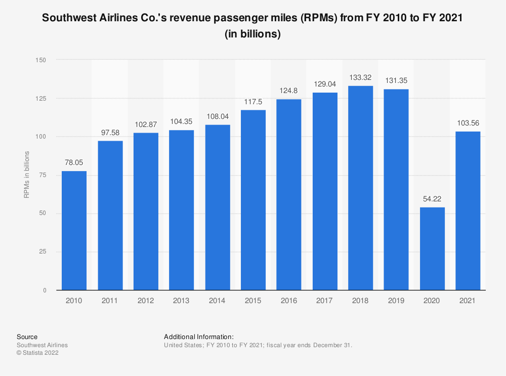 Statistic: Southwest Airlines Co.'s revenue passenger miles (RPMs) from FY 2010 to FY 2019 (in billions) | Statista