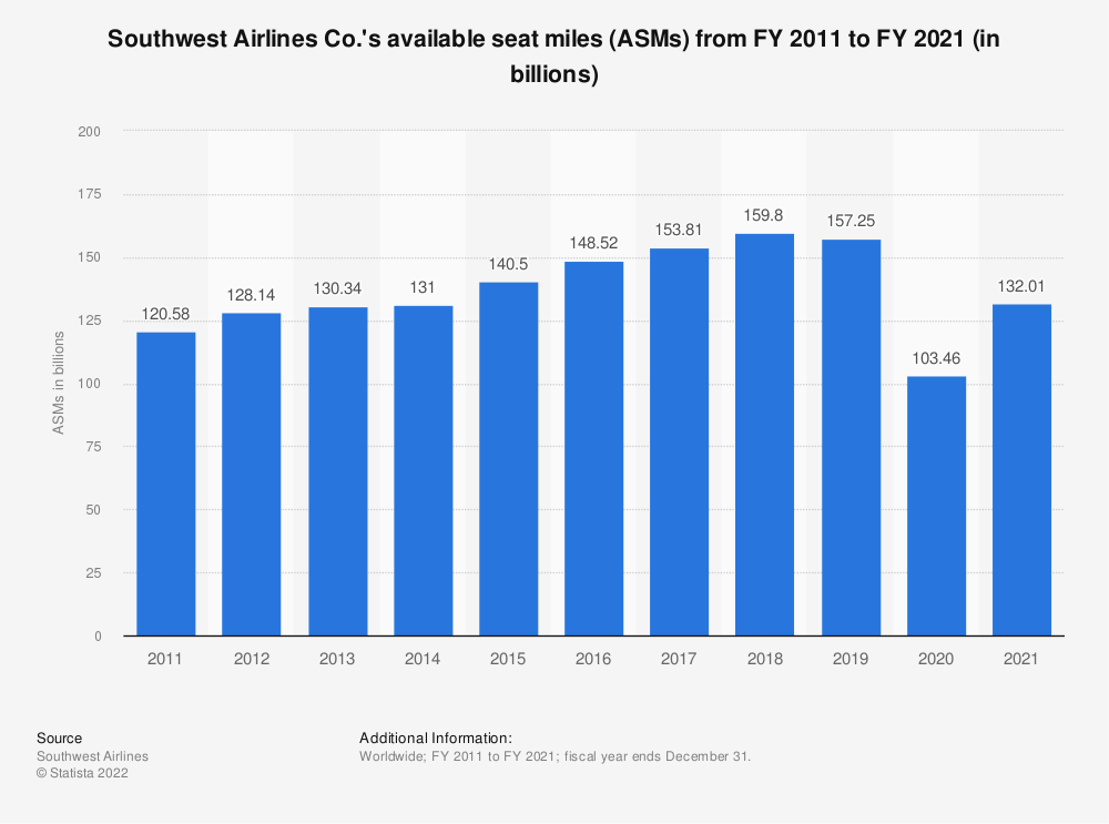 Statistic: Southwest Airlines Co.'s available seat miles (ASMs) from FY 2011 to FY 2019 (in billions) | Statista