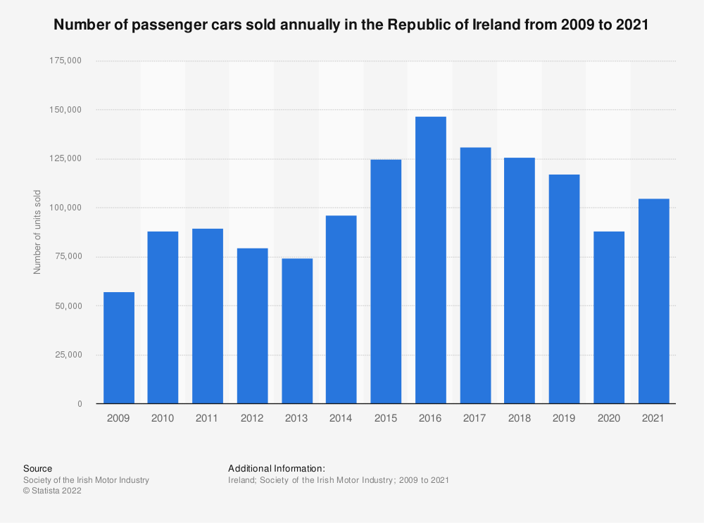 Statistic: Number of passenger cars sold annually in the Republic of Ireland from 2009 to 2019 | Statista