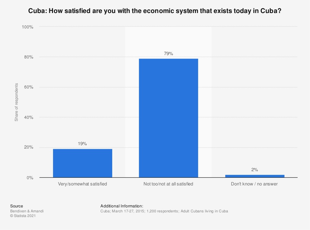 Statistic: Cuba: How satisfied are you with the economic system that exists today in Cuba? | Statista
