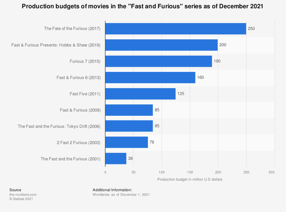 """Statistic: Production budgets of movies in the """"Fast and Furious"""" series as of January 2019 