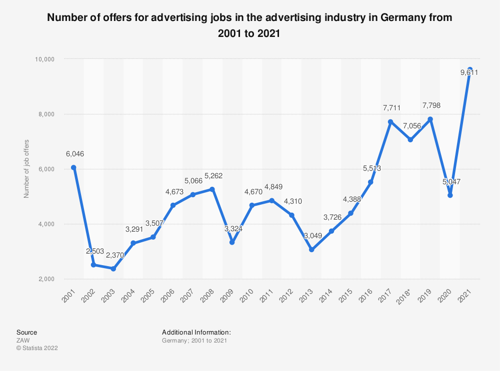 Statistic: Number of offers for advertising jobs in the advertising industry in Germany from 2003 to 2019 | Statista