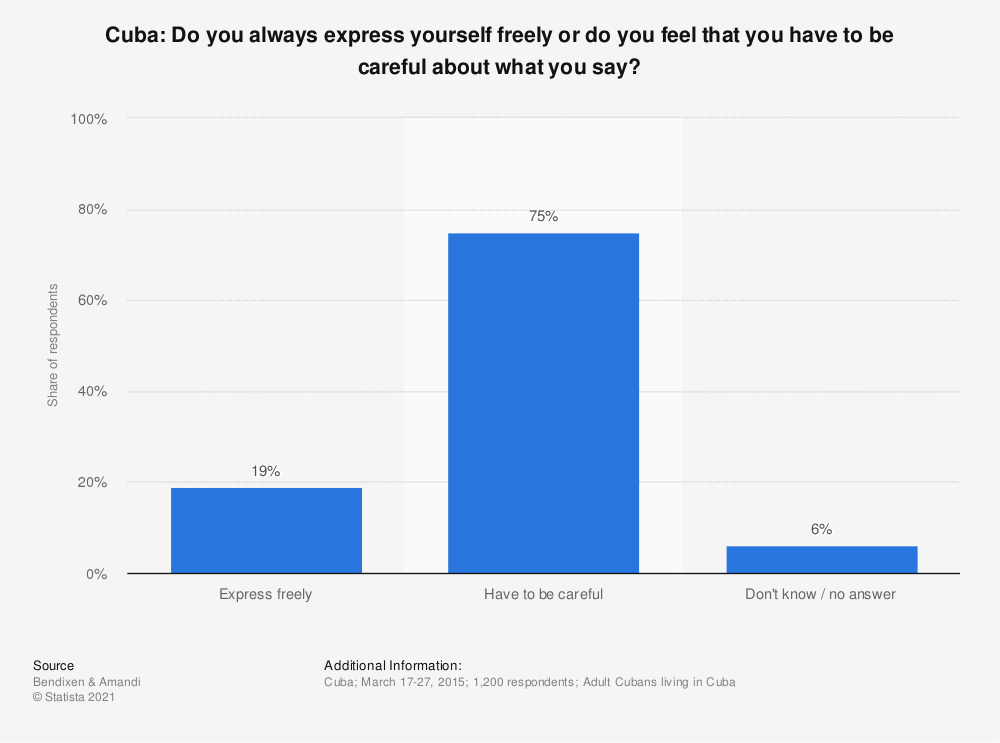 Statistic: Cuba: Do you always express yourself freely or do you feel that you have to be careful about what you say? | Statista