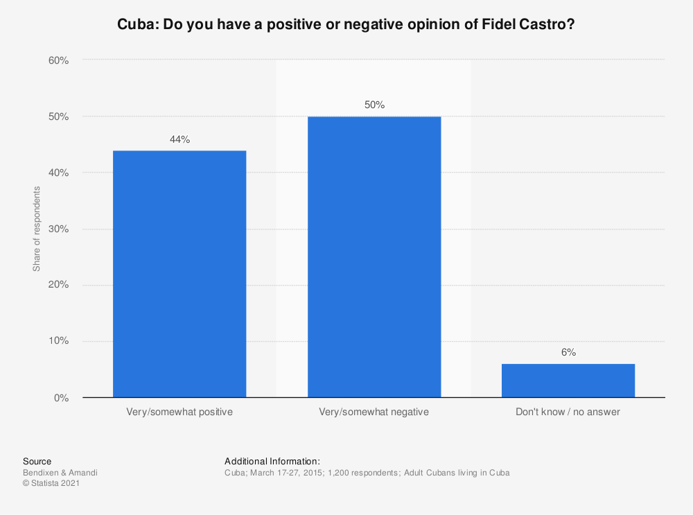 Statistic: Cuba: Do you have a positive or negative opinion of Fidel Castro? | Statista