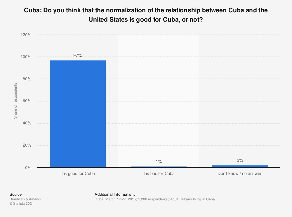 Statistic: Cuba: Do you think that the normalization of the relationship between Cuba and the United States is good for Cuba, or not? | Statista
