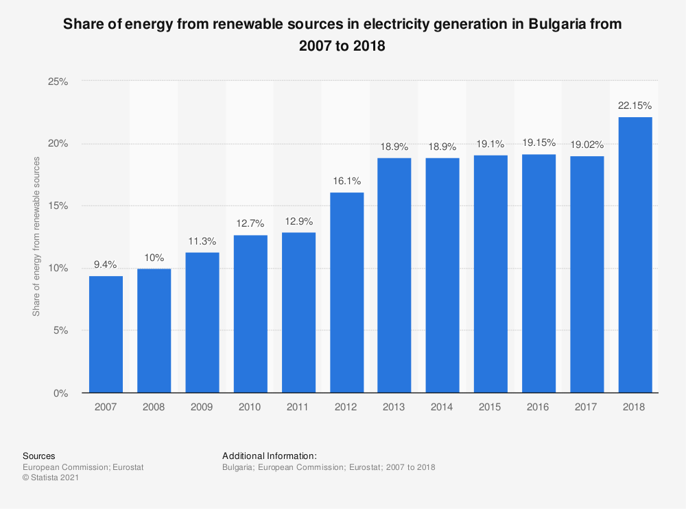 Statistic: Share of energy from renewable sources in electricity generation in Bulgaria from 2007 to 2018 | Statista