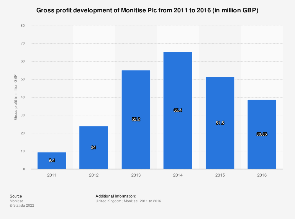 Statistic: Gross profit development of Monitise Plc from 2011 to 2016 (in million GBP) | Statista