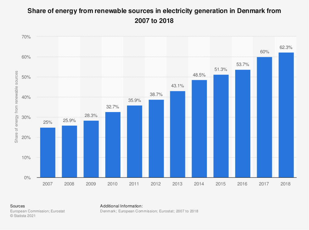Statistic: Share of energy from renewable sources in electricity generation in Denmark from 2007 to 2018 | Statista