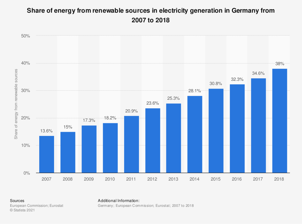 Statistic: Share of energy from renewable sources in electricity generation in Germany from 2007 to 2016 | Statista