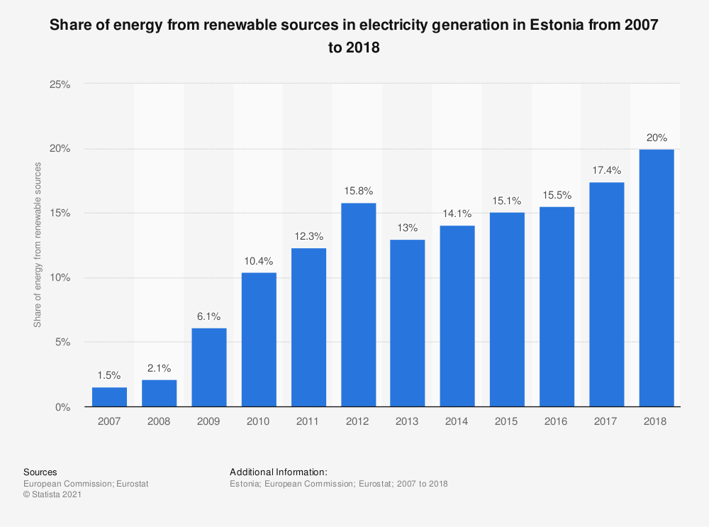 Statistic: Share of energy from renewable sources in electricity generation in Estonia from 2007 to 2016 | Statista