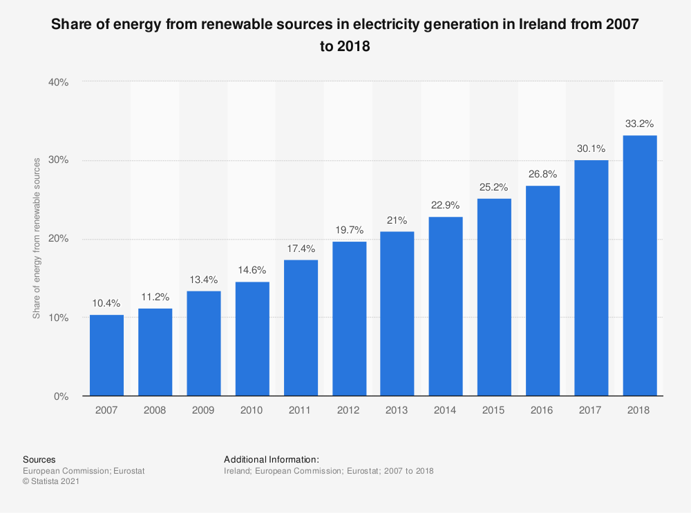 Statistic: Share of energy from renewable sources in electricity generation in Ireland from 2007 to 2016 | Statista