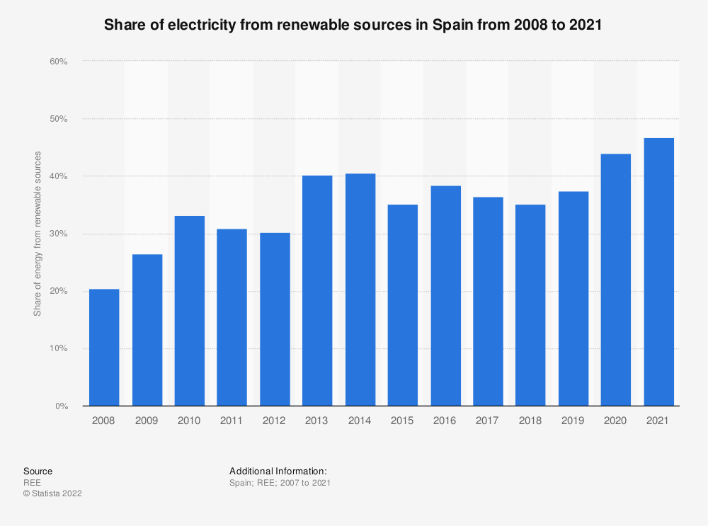 Statistic: Share of energy from renewable sources in electricity generation in Spain from 2008 to 2017 | Statista