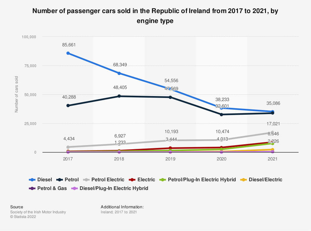 Statistic: Number of passenger cars sold in the Republic of Ireland in 2017 and 2018, by fuel type | Statista