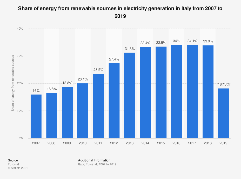 Statistic: Share of energy from renewable sources in electricity generation in Italy from 2007 to 2016 | Statista