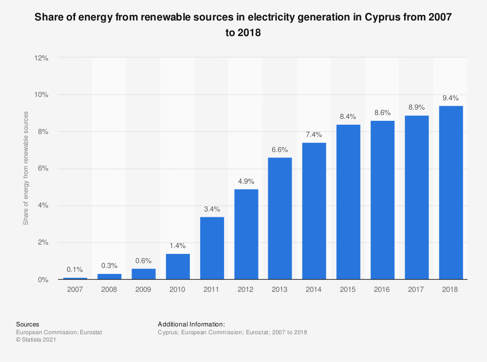 Statistic: Share of energy from renewable sources in electricity generation in Cyprus from 2007 to 2016 | Statista
