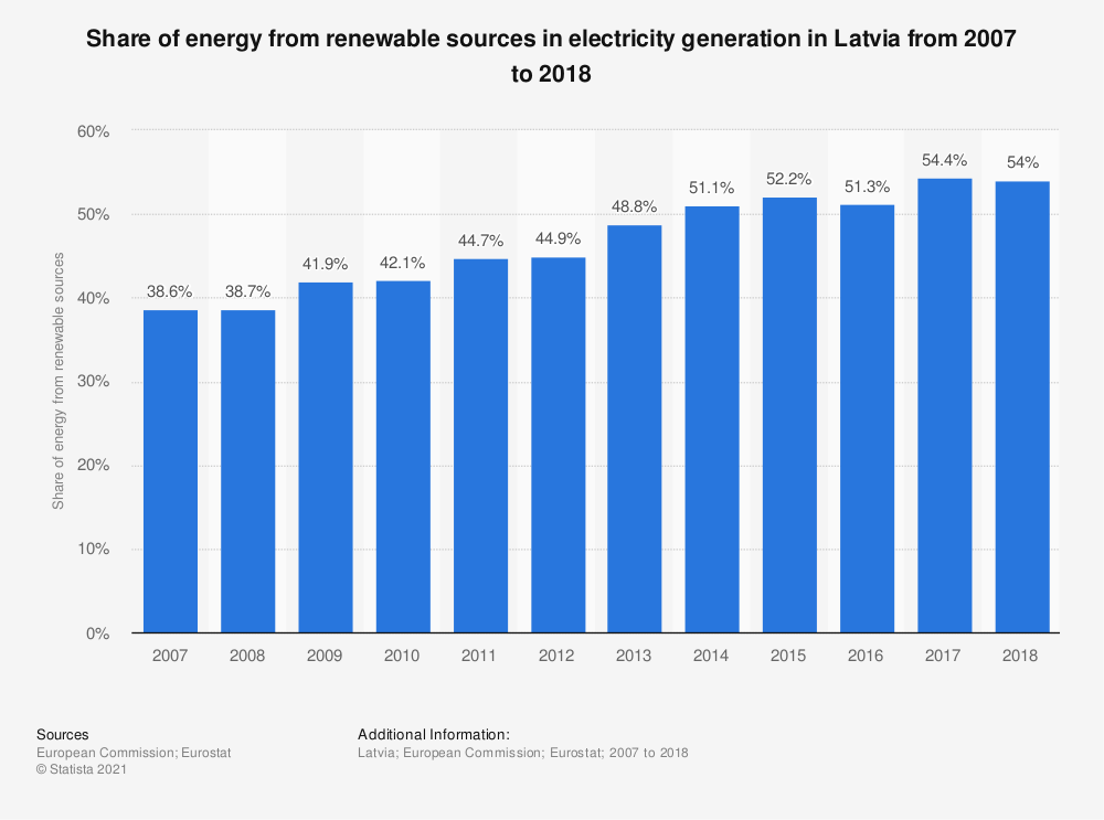 Statistic: Share of energy from renewable sources in electricity generation in Latvia from 2007 to 2016 | Statista