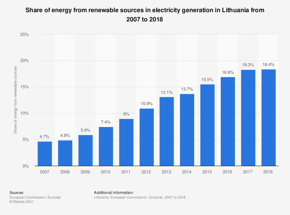 Statistic: Share of energy from renewable sources in electricity generation in Lithuania from 2007 to 2016 | Statista