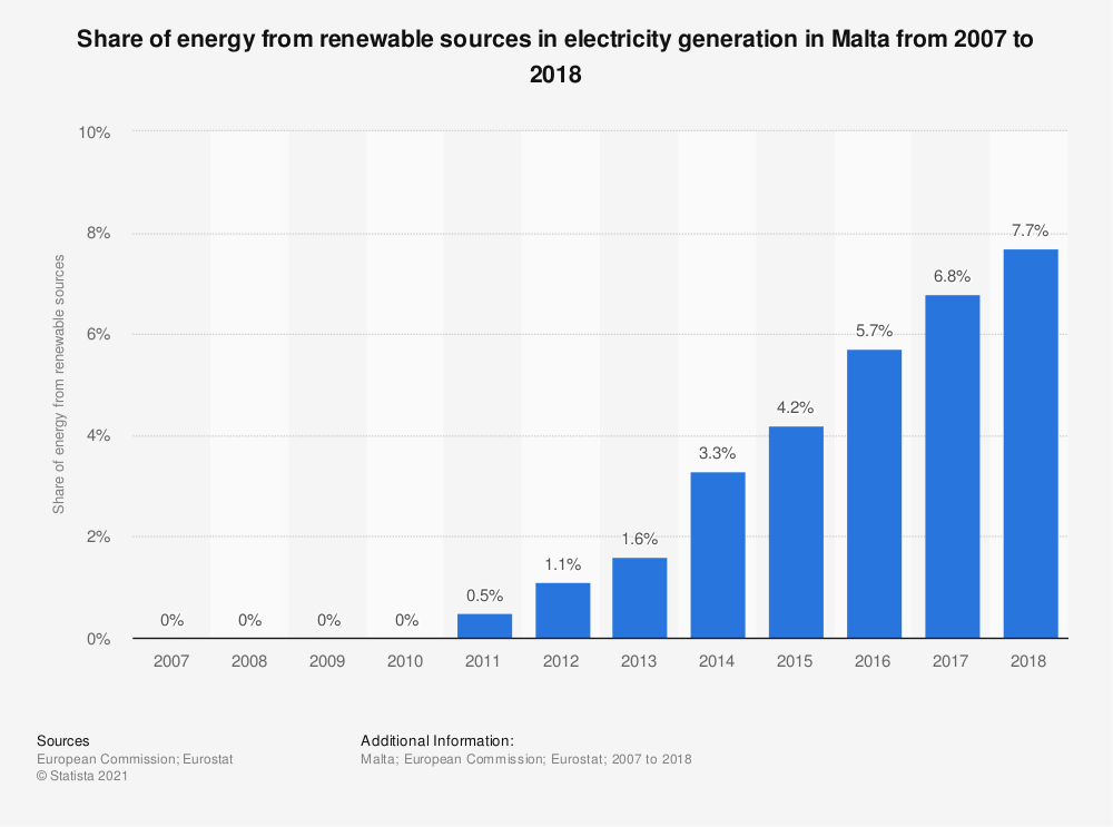 Statistic: Share of energy from renewable sources in electricity generation in Malta from 2007 to 2016 | Statista
