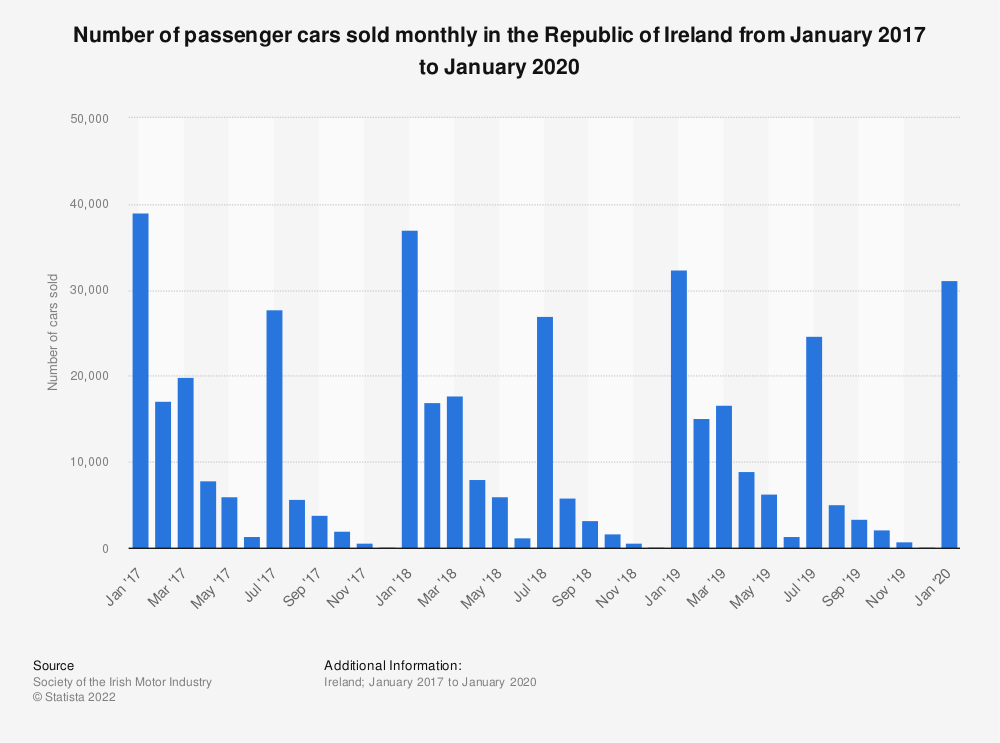 Statistic: Number of passenger cars sold monthly in the Republic of Ireland from January 2017 to January 2020 | Statista