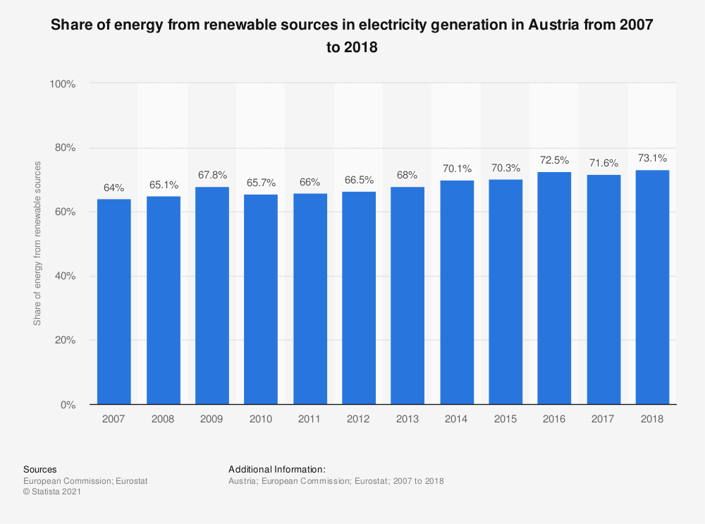 Statistic: Share of energy from renewable sources in electricity generation in Austria from 2007 to 2016 | Statista