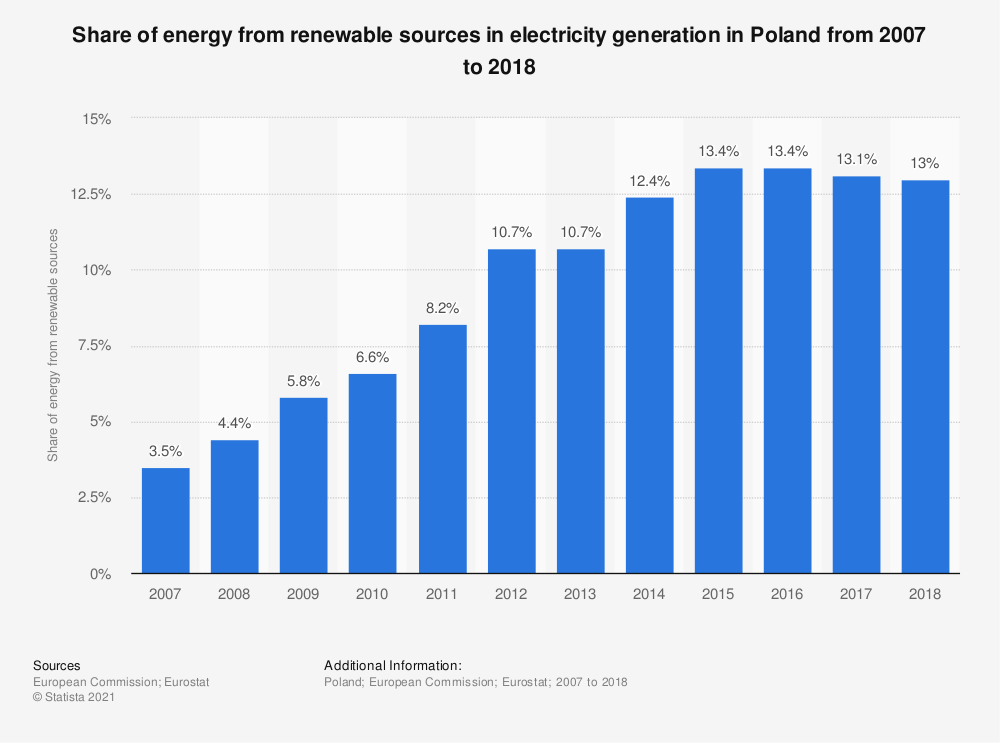 Statistic: Share of energy from renewable sources in electricity generation in Poland from 2007 to 2016 | Statista