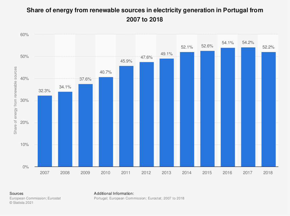 Statistic: Share of energy from renewable sources in electricity generation in Portugal from 2007 to 2016 | Statista