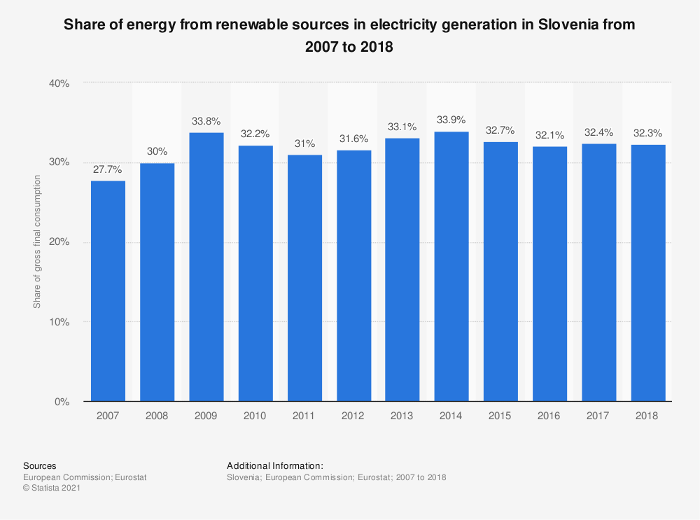Statistic: Share of energy from renewable sources in electricity generation in Slovenia from 2007 to 2016 | Statista