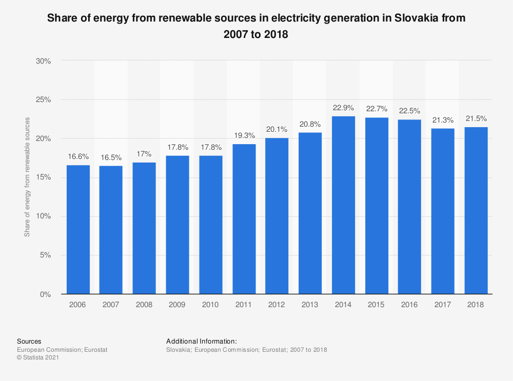 Statistic: Share of energy from renewable sources in electricity generation in Slovakia from 2007 to 2016 | Statista