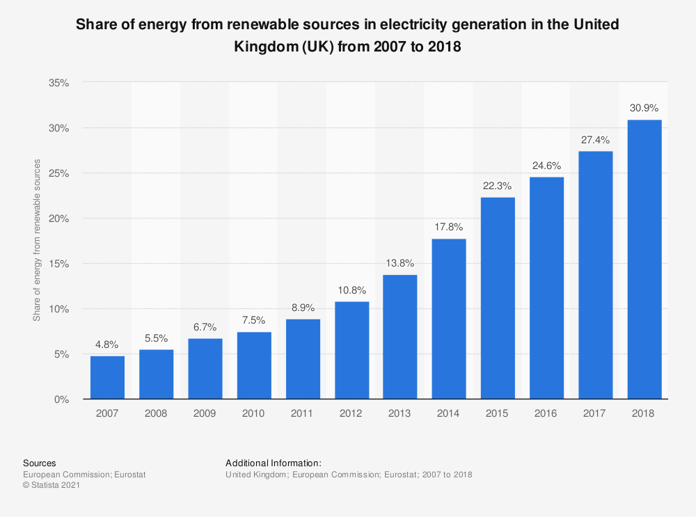 Statistic: Share of energy from renewable sources in electricity generation in the United Kingdom (UK) from 2007 to 2016 | Statista