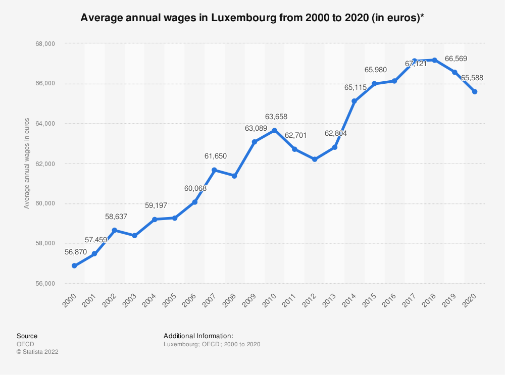 Statistic: Average annual wages in Luxembourg from 2000 to 2017 (in euros)* | Statista