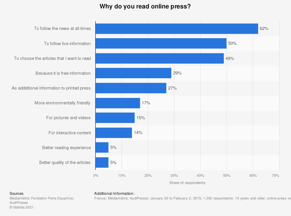 Statistic: Why do you read online press? | Statista