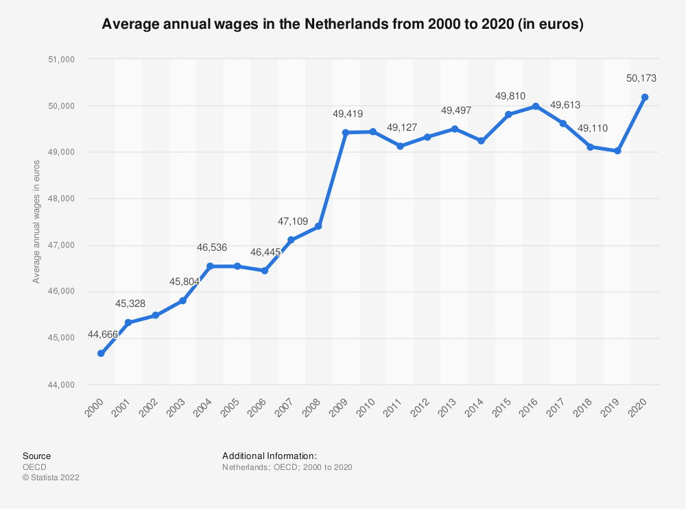 Statistic: Average annual wages in the Netherlands from 2000 to 2018 (in euros)* | Statista