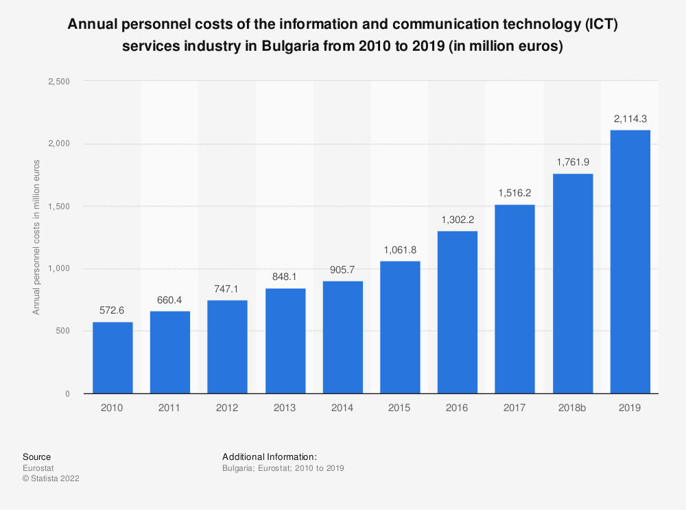 Statistic: Annual personnel costs of the information and communication technology (ICT) services industry in Bulgaria from 2008 to 2016 (in million euros) | Statista