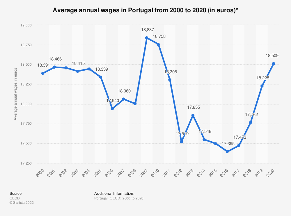 Statistic: Average annual wages in Portugal from 2000 to 2018 (in euros)* | Statista