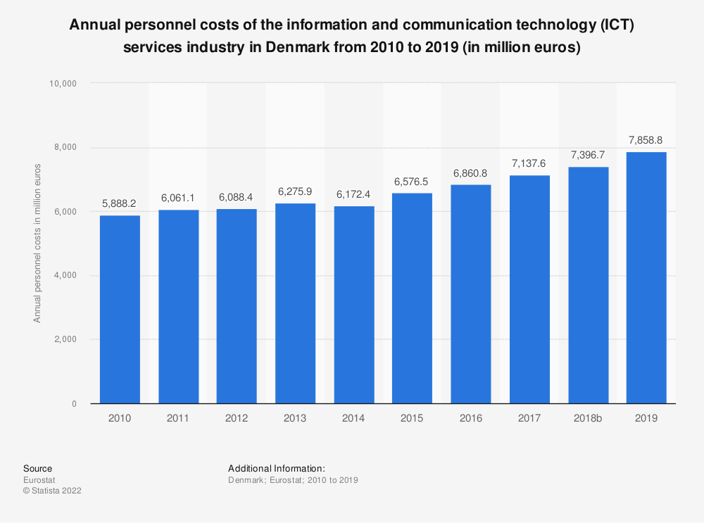 Statistic: Annual personnel costs of the information and communication technology (ICT) services industry in Denmark from 2008 to 2016 (in million euros) | Statista