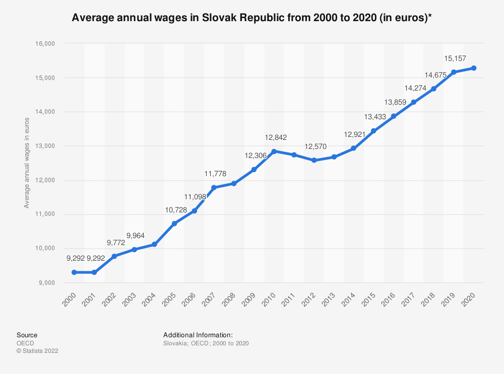 Statistic: Average annual wages in Slovak Republic from 2000 to 2020 (in euros)* | Statista