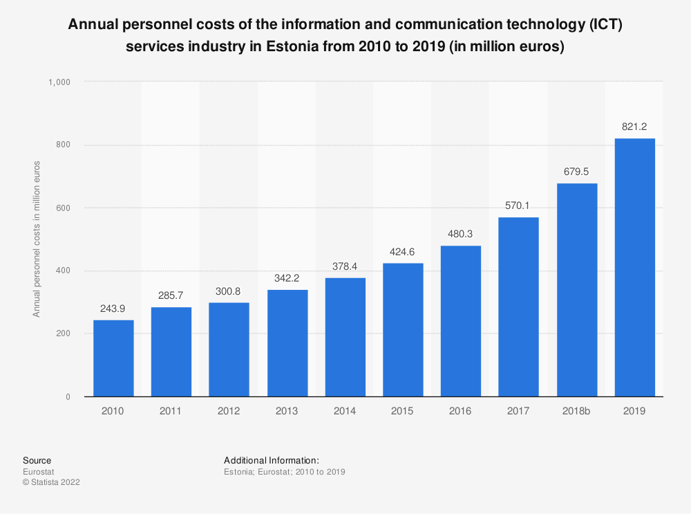 Statistic: Annual personnel costs of the information and communication technology (ICT) services industry in Estonia from 2008 to 2016 (in million euros) | Statista