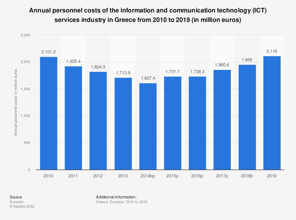 Statistic: Annual personnel costs of the information and communication technology (ICT) services industry in Greece from 2008 to 2016 (in million euros) | Statista