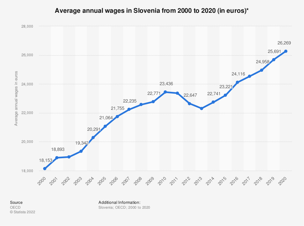 Statistic: Average annual wages in Slovenia from 2000 to 2018 (in euros)* | Statista