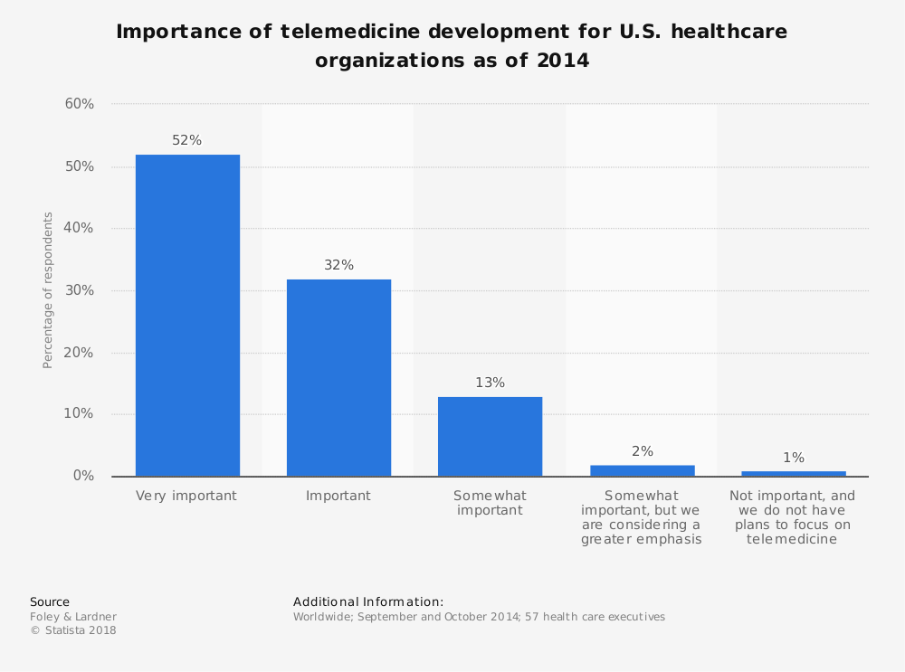 Statistic: Importance of telemedicine development for U.S. healthcare organizations as of 2014 | Statista