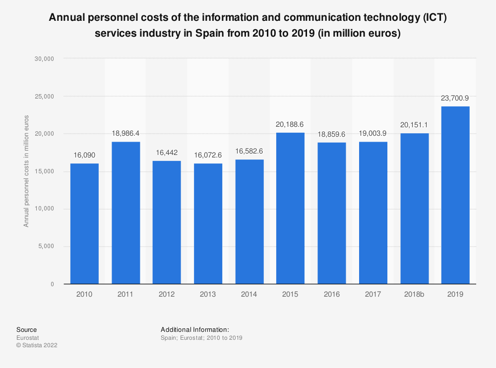 Statistic: Annual personnel costs of the information and communication technology (ICT) services industry in Spain from 2008 to 2016 (in million euros) | Statista