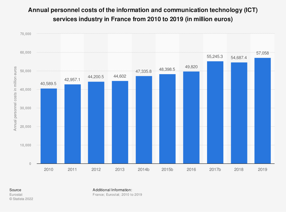 Statistic: Annual personnel costs of the information and communication technology (ICT) services industry in France from 2009 to 2016 (in million euros) | Statista