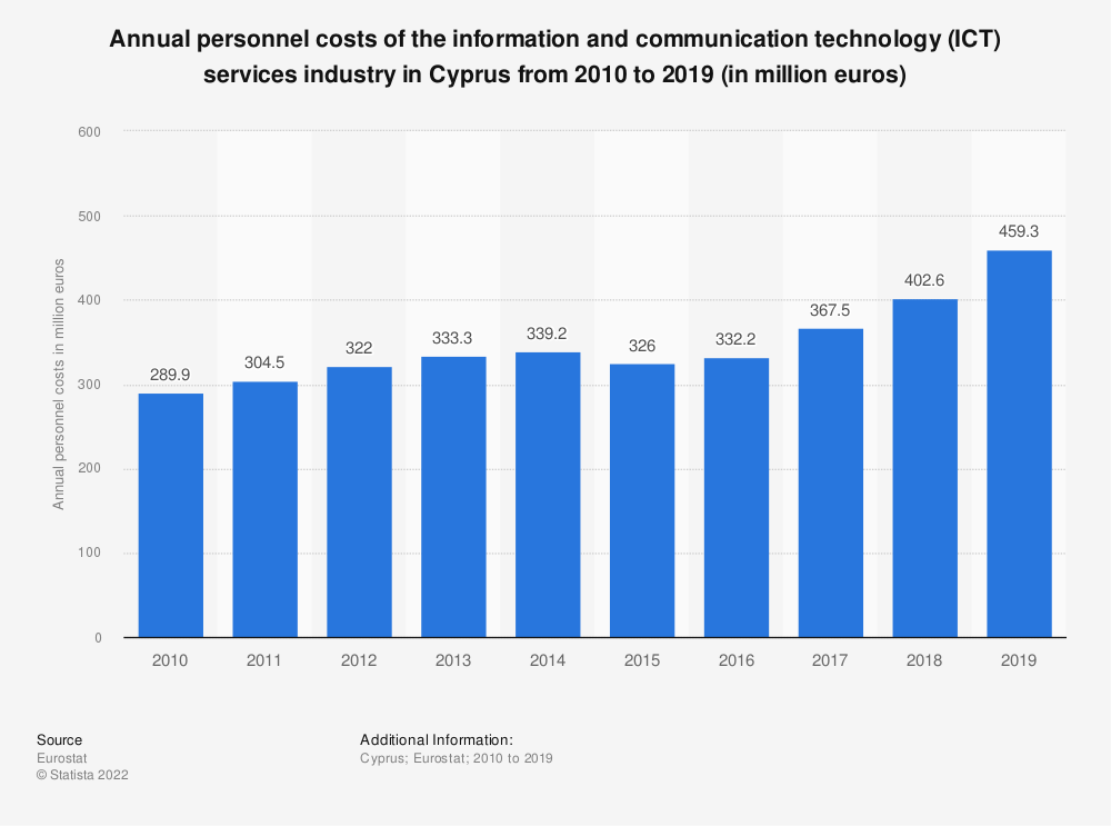 Statistic: Annual personnel costs of the information and communication technology (ICT) services industry in Cyprus from 2008 to 2016 (in million euros) | Statista