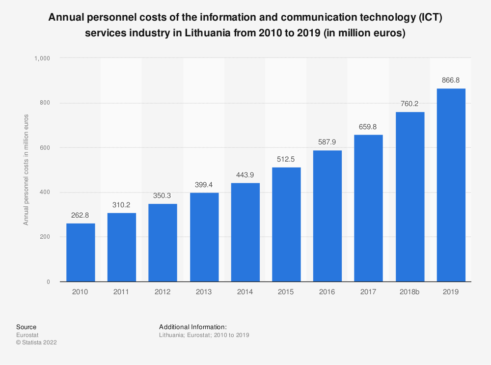 Statistic: Annual personnel costs of the information and communication technology (ICT) services industry in Lithuania from 2008 to 2014 (in million euros) | Statista