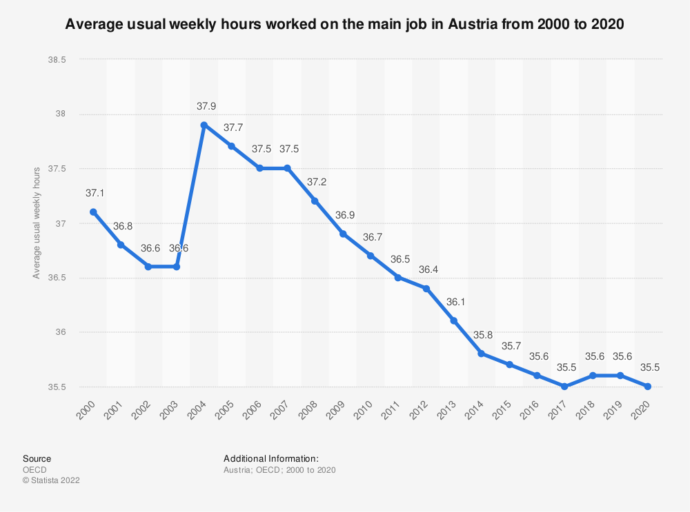 Statistic: Average usual weekly hours worked on the main job in Austria from 2000 to 2019   Statista