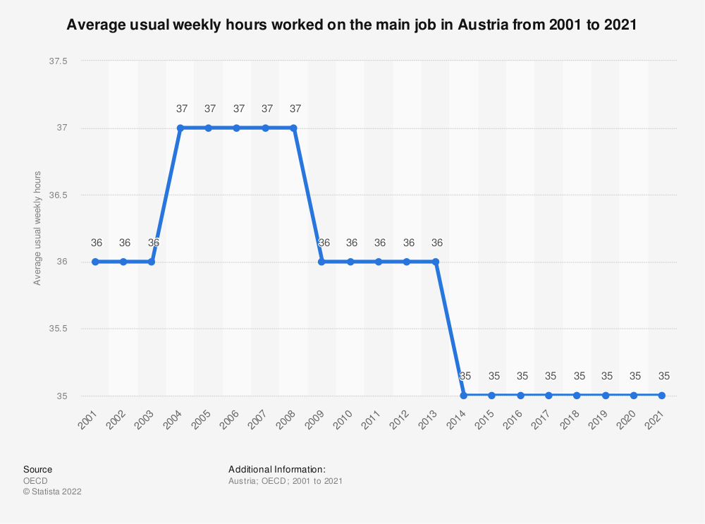 Statistic: Average usual weekly hours worked on the main job in Austria from 2000 to 2017 | Statista