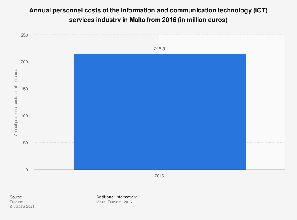 Statistic: Annual personnel costs of the information and communication technology (ICT) services industry in Malta from 2016 (in million euros) | Statista